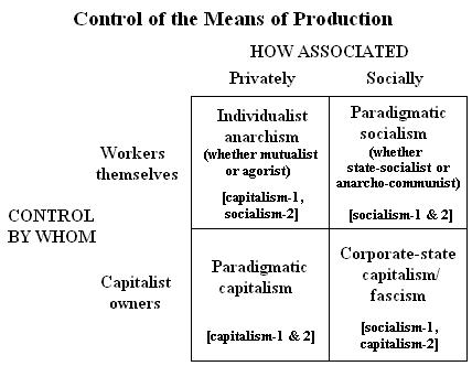 capitalism/socialism chart