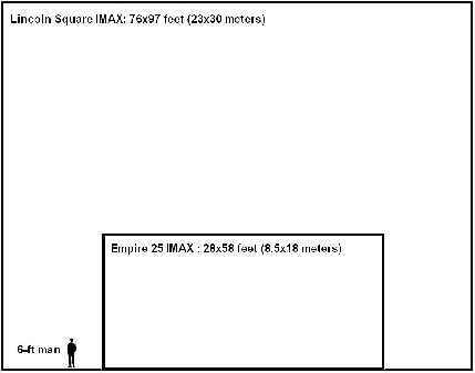 IMAX size comparison